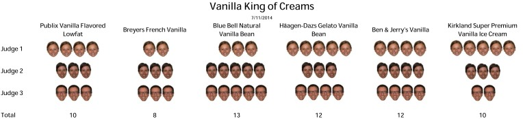 Vanilla King of Creams