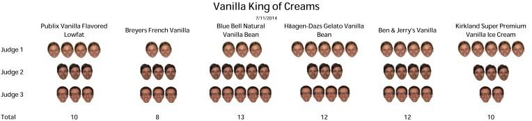 Vanilla King of Creams